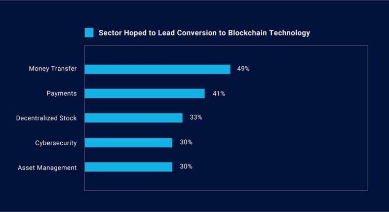 Exhibit 1: Investors bullish about Blockchain disruption in the finance industry